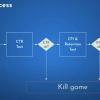 ハイパーカジュアルゲームのプロトタイプテストを高速で実施する方法 kindaichi (Uni